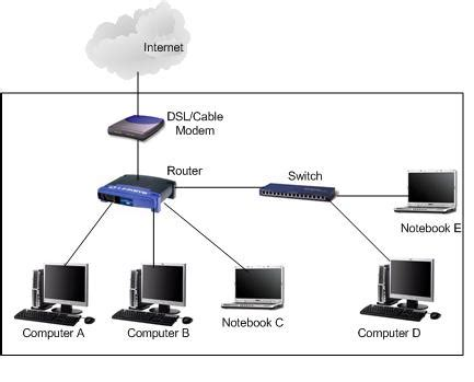 Expanding Network by Using Network Switch
