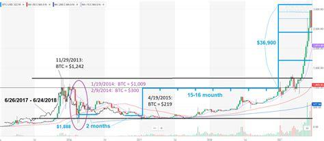 bitcoin     year  bitcoin usd