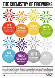 Chemistry Of Fireworks Poster  On The Compound Interest