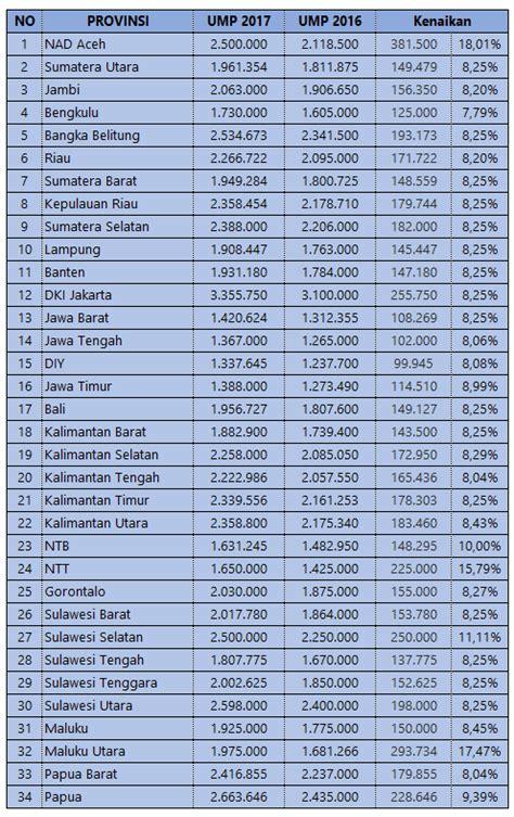 inilah peringkat ump   indonesia diy terendah