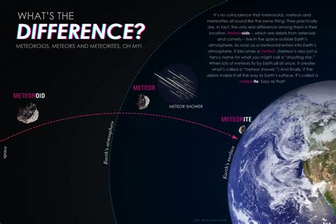 Comet Asteroid Meteoroid Meteor Meteorite (page 3) - Pics ...