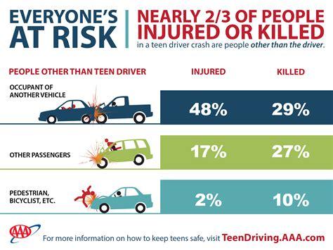 Teen Drivers Put Everyone at Risk