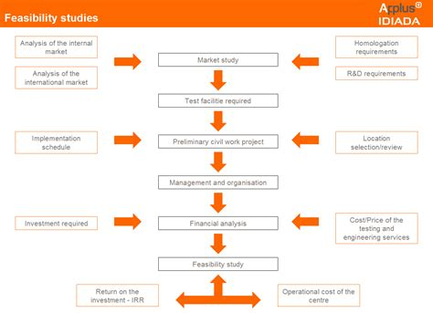 Manufacturing Feasibility Study Template - Costumepartyrun