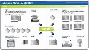 document management system budelak technologies nigeria With document management system experience
