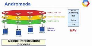 Google Lifts Veil On  U0026quot Andromeda U0026quot  Virtual Networking