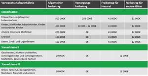 Freibetrag Erbschaft 2017 : erbschaftssteuer freibetrag und wissenswertes ratgeber ~ Frokenaadalensverden.com Haus und Dekorationen