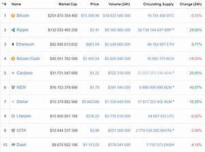 100 Tage Berechnen : kryptow hrungen so berechnen sie die marktkapitalisierung ~ Themetempest.com Abrechnung