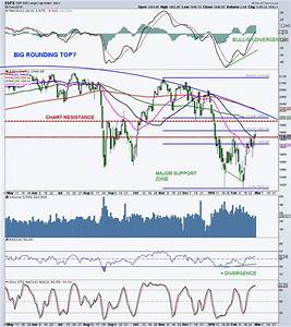 S&P 500 Weekly Update: Why $SPX 2000 Is So Important