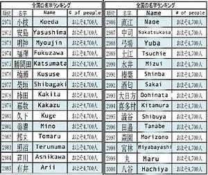 Nom Japonais Garçon : nom de japonais taupier sur la france ~ Medecine-chirurgie-esthetiques.com Avis de Voitures