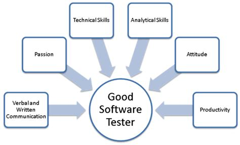 good software tester trusted partner  software