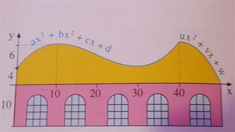 profil eines dachs wendestellen berechnen mathelounge