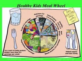 Healthy Kids Meal Wheel