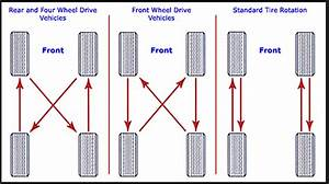 Tire Rotation Is Important And Simple