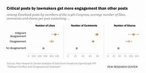 U.S. Political Partisan Conflict and Congressional ...
