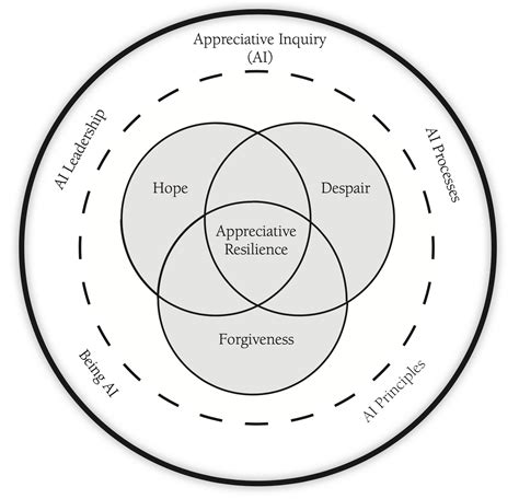 practicing appreciative resilience leading