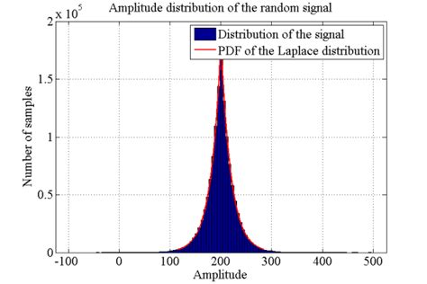 histogram  superimposed fitted laplace distribution