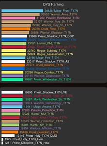 Wow Damage Charts Current Estimated Dps Ranking Warlords Beta Keep In Mind