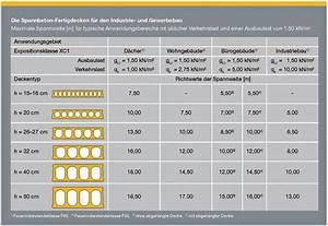 Tragfähigkeit Holzbalken Online Berechnen : planen und bauen mit spannbeton fertigdecken zeitgem und kostensenkend ~ Whattoseeinmadrid.com Haus und Dekorationen
