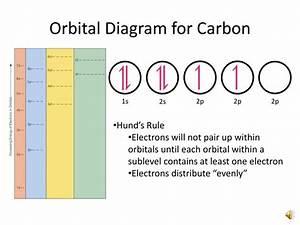 Electron Distribution Diagram Of Carbon