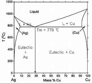 Dot Diagram Cu
