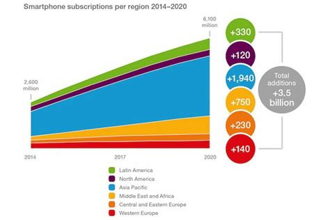 number of smartphone users in us the number of smartphone users in the world is expected to