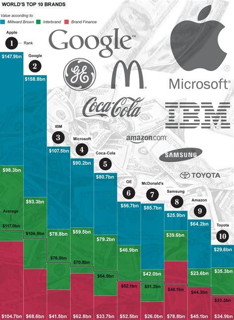 apple owns  valuable brand   world worth bn