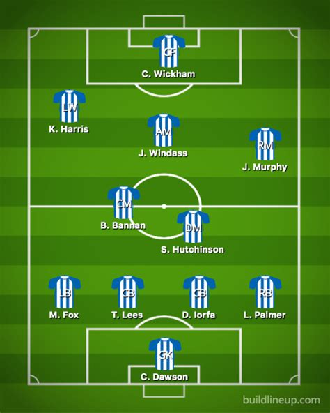 Sheffield Wednesday predicted lineup vs Reading ...