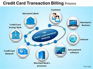 Backgrounds Image Credit Card Transaction Process Templates