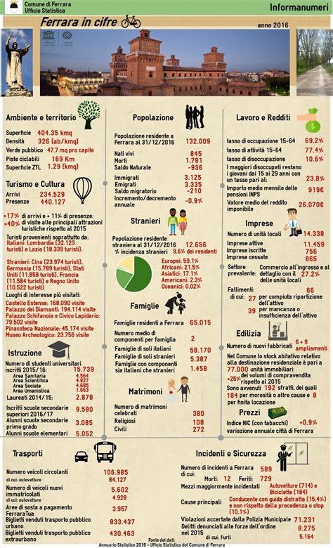Ufficio Anagrafe Ferrara Ferrara In Cifre Pubblicata La Nuova Edizione Dell