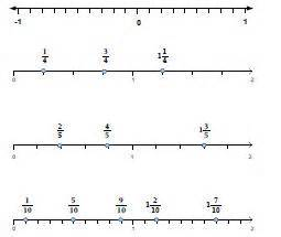 rational numbers on a number line worksheet fractions