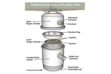 decorating small bathroom ideas visual guide to garbage disposal parts