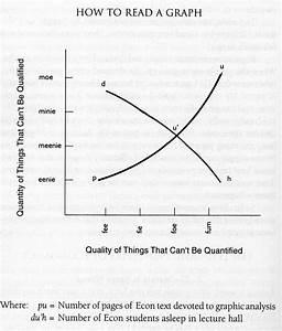 Reversed Axes  U2013 History Of Economics Playground Redux