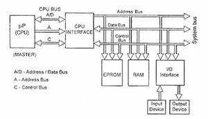 Draw And Explain Block Diagram Of Microprocessor Based System