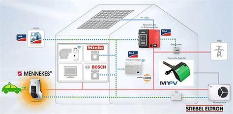 Photovoltaik Eigenverbrauch Solarstrom Lohnt Sich by Lohnt Sich Solarstrom Cheap Haus Mit With Lohnt Sich