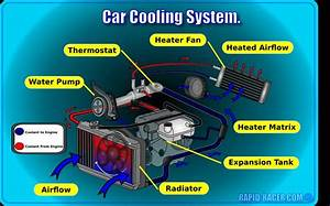 4 How The Cooling System Work  Actually There Are Two