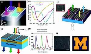 Color Generation Via Subwavelength Plasmonic