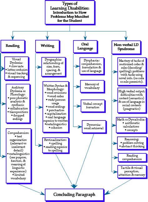 diagram  characteristics  reading writing oral