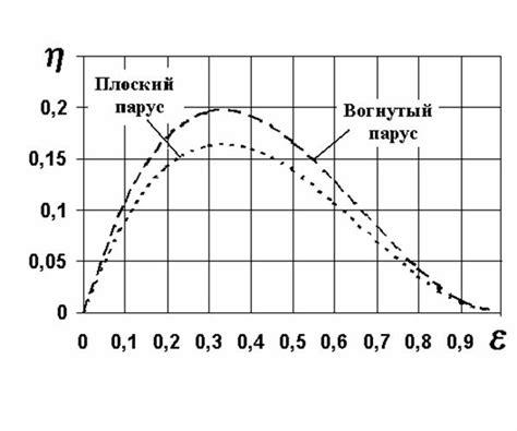 Онлайн калькулятор скорость ветра по шкале бофорта