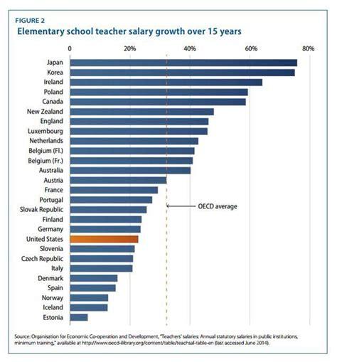 25 best ideas about elementary salary on 190 | 8c82db72357cbb696155af8817c1daa0