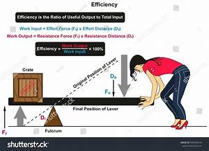 Efficiency Physics Infographic Diagram Example Lever Stock