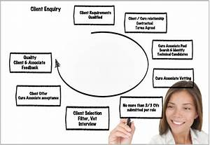 Recruitment Flow Chart From Staffing Agency