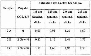 Molarer Extinktionskoeffizient Berechnen : patent ep2203504a1 zusammensetzung mit uv schutz google patents ~ Themetempest.com Abrechnung