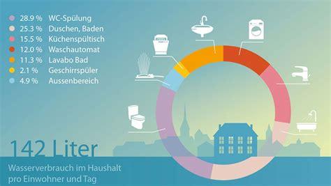 wasserverbrauch deutschland 2016 trinkwasser svgw wasserversorgung nutzung haushaltverbrauch