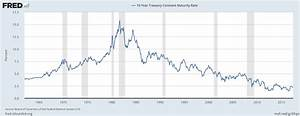 Falling Interest Rates Have Postponed 'Peak Oil'