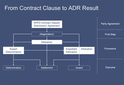 wipo adr procedures