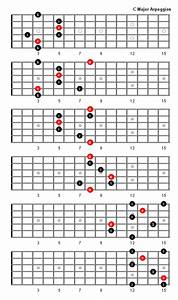 C Major Arpeggio Patterns And Fretboard Diagrams For Guitar
