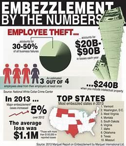 embezzlement-stats - Pariente Law Firm, P.C.