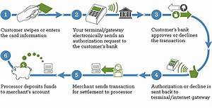 What is an online payment gateway? - Quora