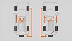 Tire Rotation Patterns