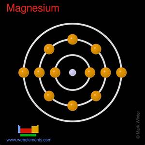 Webelements Periodic Table  U00bb Magnesium  U00bb Properties Of